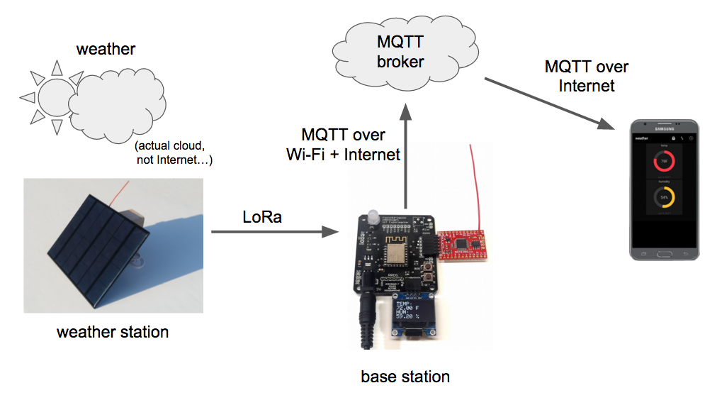 Solar-Powered LoRa Weather Station | Project Lab